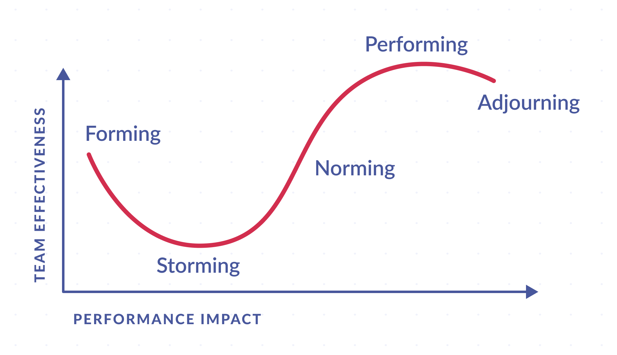 The chart featuring five stages of team development
