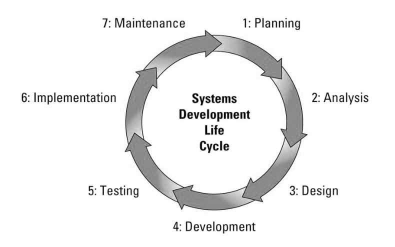 What is SDLC life cycle?