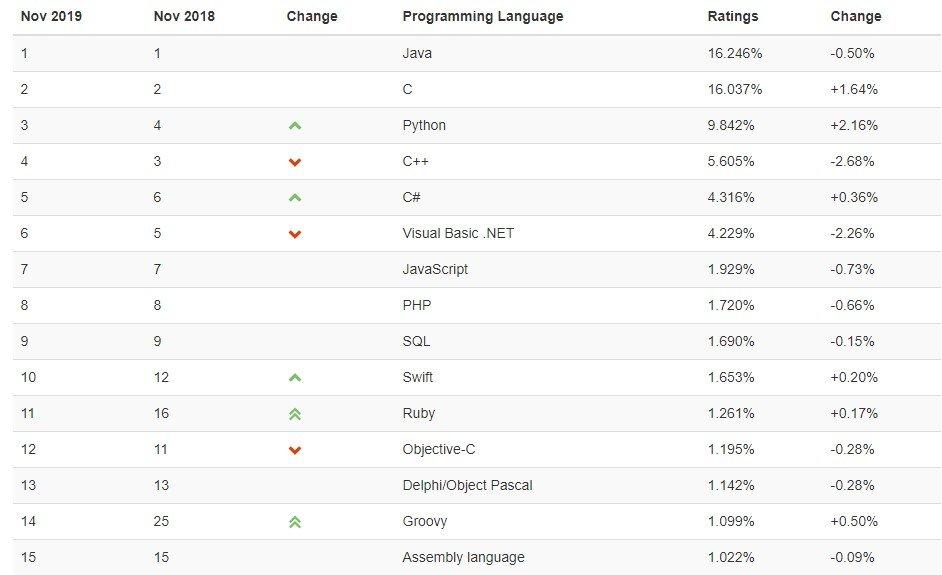 popular programmimg languages