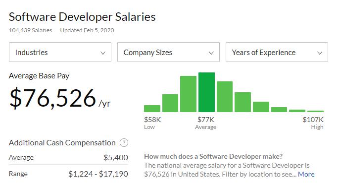 salaries rankings