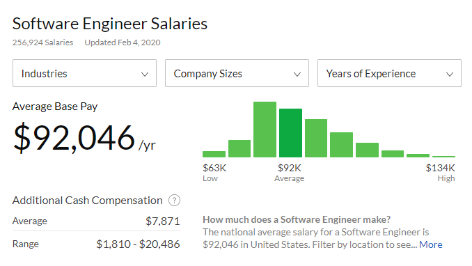 the salary of developers