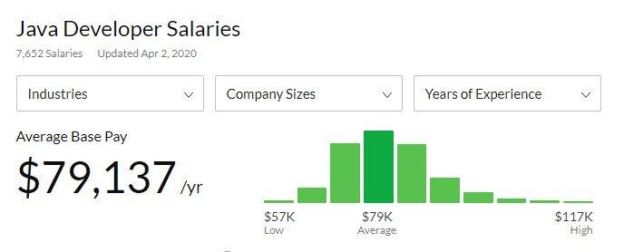 Salary, Java develpers