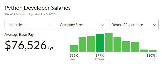 Salary, Python developers