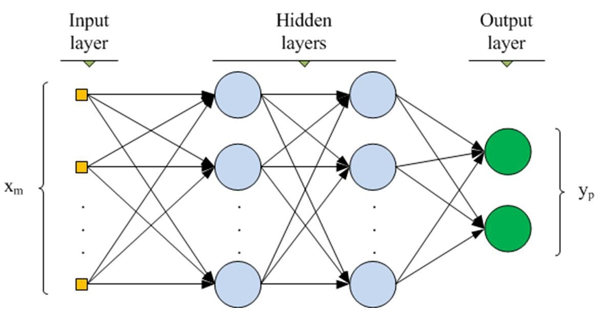 Neural networks and deep neural networks