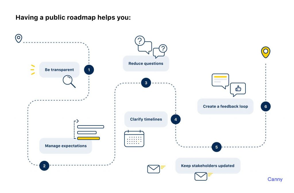 Canny.io roadmap