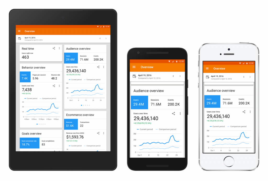 GA for mobile analytics
