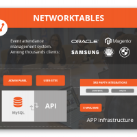 Software Development for NetworkTables
