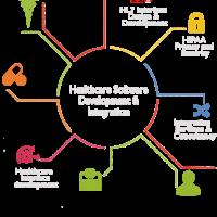 Technosoft Solutions - Healthcare software Development Company