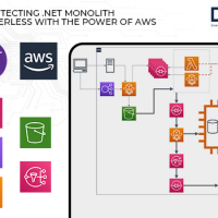 Rearchitecting .NET Monolith to Serverless with the power of AWS