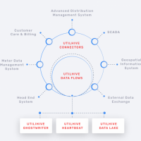 Smart Integration Platform for Digital Utilities