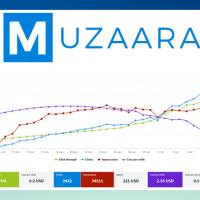 Custom Software Development for Muzaara