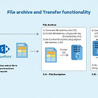 Highly Secured File archive and Transfer functionality using SharePoint